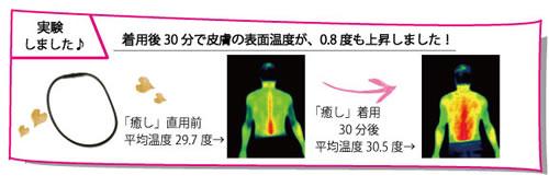 トルマリン健康ネックレス「癒し」 を着用後、30分で皮膚の表面温度が、0.8度も上昇しました。