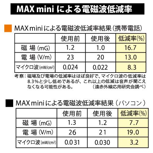 MAXmini データ
