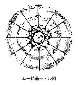 ムー結晶モデル図