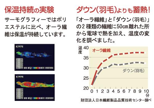 遠赤外線グラフ