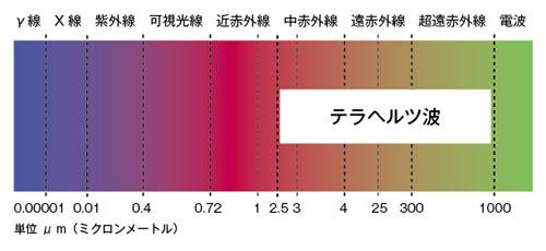 テラヘルツ波の周波数帯